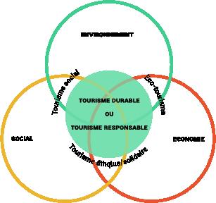 Piliers développement durable tourisme